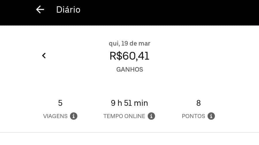 Motorista do Uber fatura R$ 60 em 10 horas de trabalho